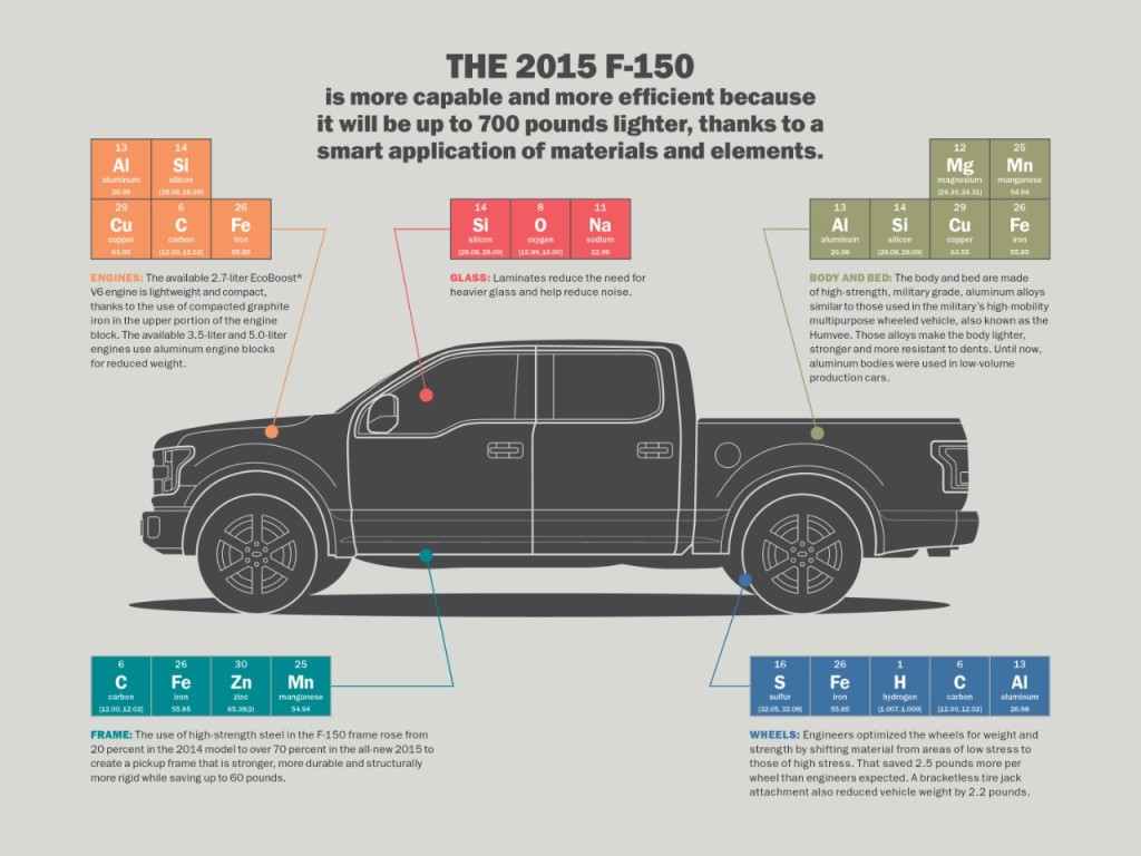 The 2015 Ford F-150 is related to the periodic table in this Ford publicity item. (Provided by Ford)