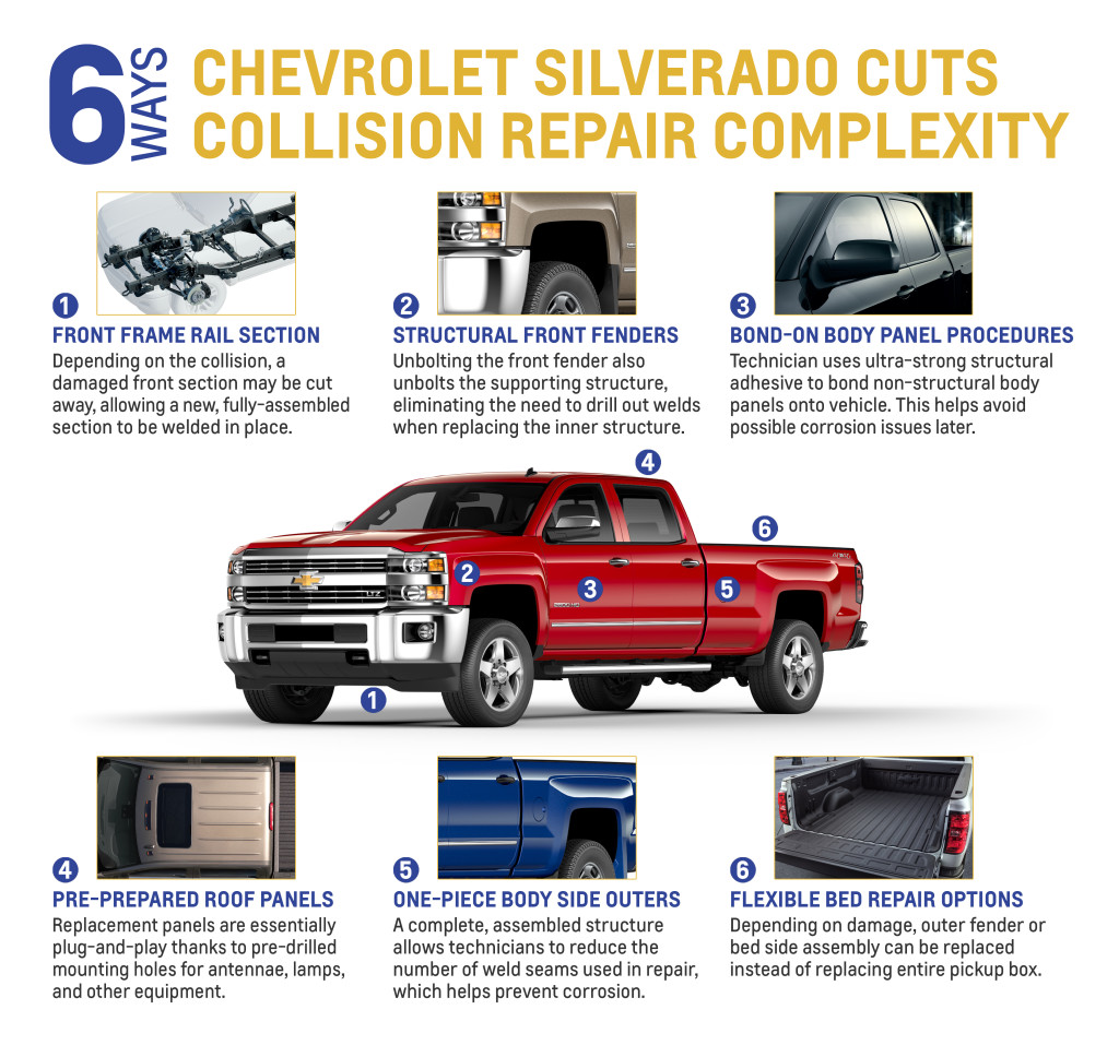 Gm Details Remove And Replace Methods For Chevrolet Silverado 2006 Gmc Sierra Front Bumper Diagram General Motors Solution To Repair Of The 2015 Detailed In A Monday News Release Is Format That Seems Be