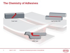 Henkel automotive adhesives research