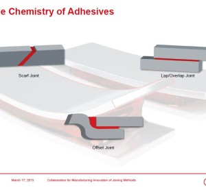 This slide from Henkel North America automotive Vice President Dan Wohletz's presentation at Megatrends USA shows different types of adhesive connections. (Provided by Henkel)