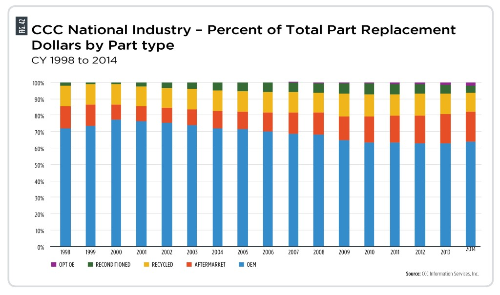 This graph from CCC's 2014 annual report shows how much of the repair parts bill is made up from each type of part. (Provided by CCC)