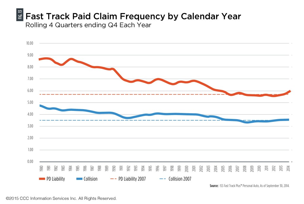 Despite the increase in collision claims in 2014 CCC described, citing ISS Fast Track Plus data of Sept. 30, 2014, the estimator said claim volume was ultimately destined for a fall. (ISS Fast Track Plus data as of Sept. 30, 2014, provided by CCC)