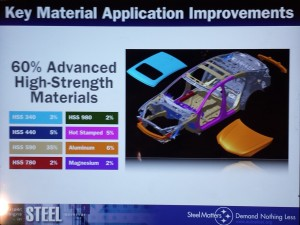 Diagram of high-strength steel in the 2015 Acura TLX. (Provided by Acura)