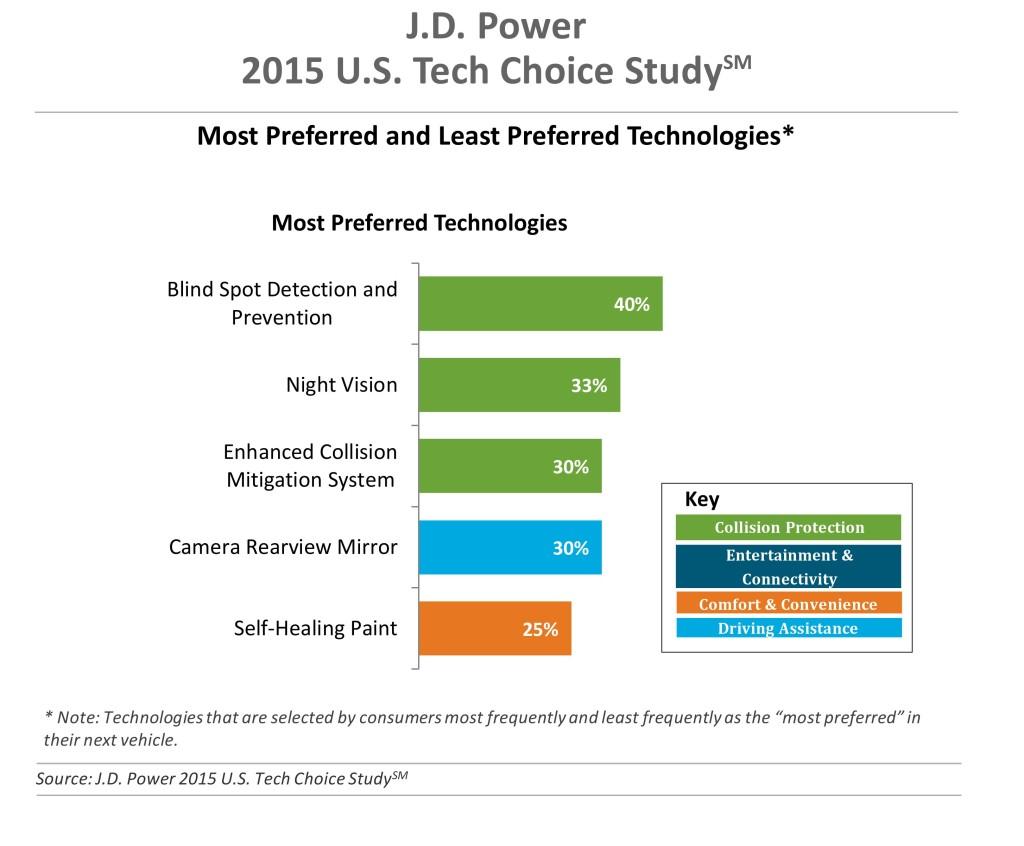(Source: J.D. Power 2015 U.S. Tech Choice Study, J.D. Power)
