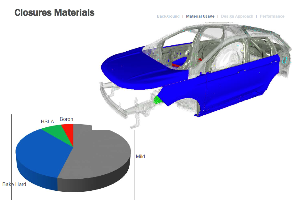 Some closures on the 2015 Ford Edge are made of bake-hardened steel. (Provided by Ford)