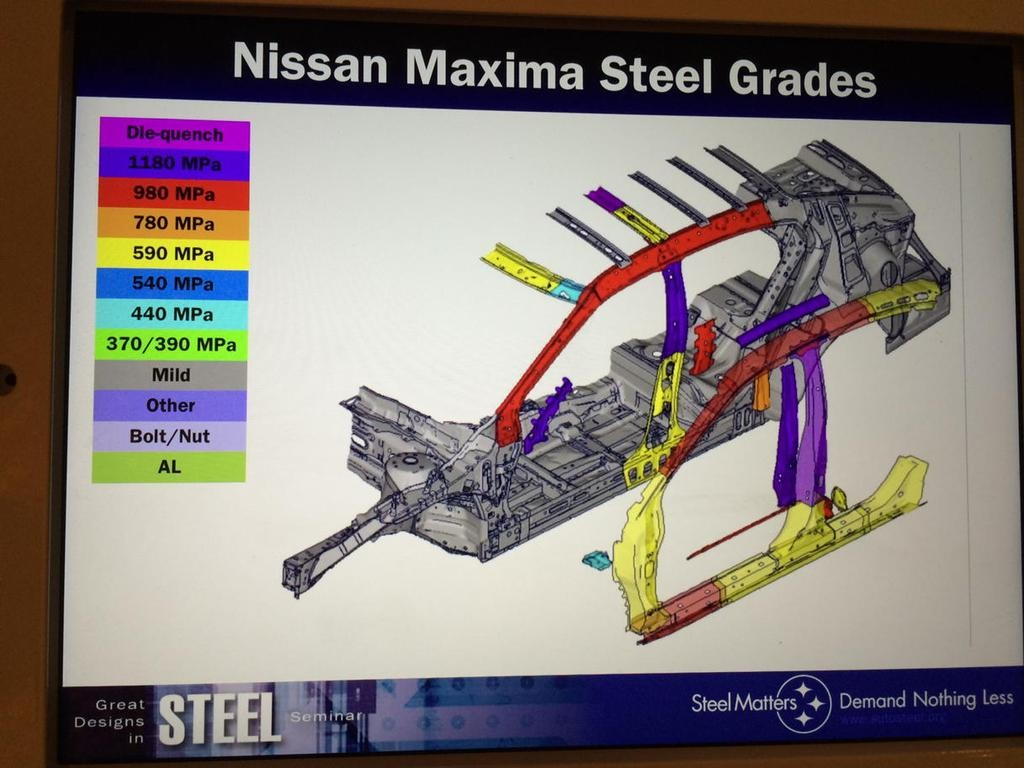 Steel grades on the 2015 Nissan Maxima. (Courtesy of Icar/original image provided by Nissan)