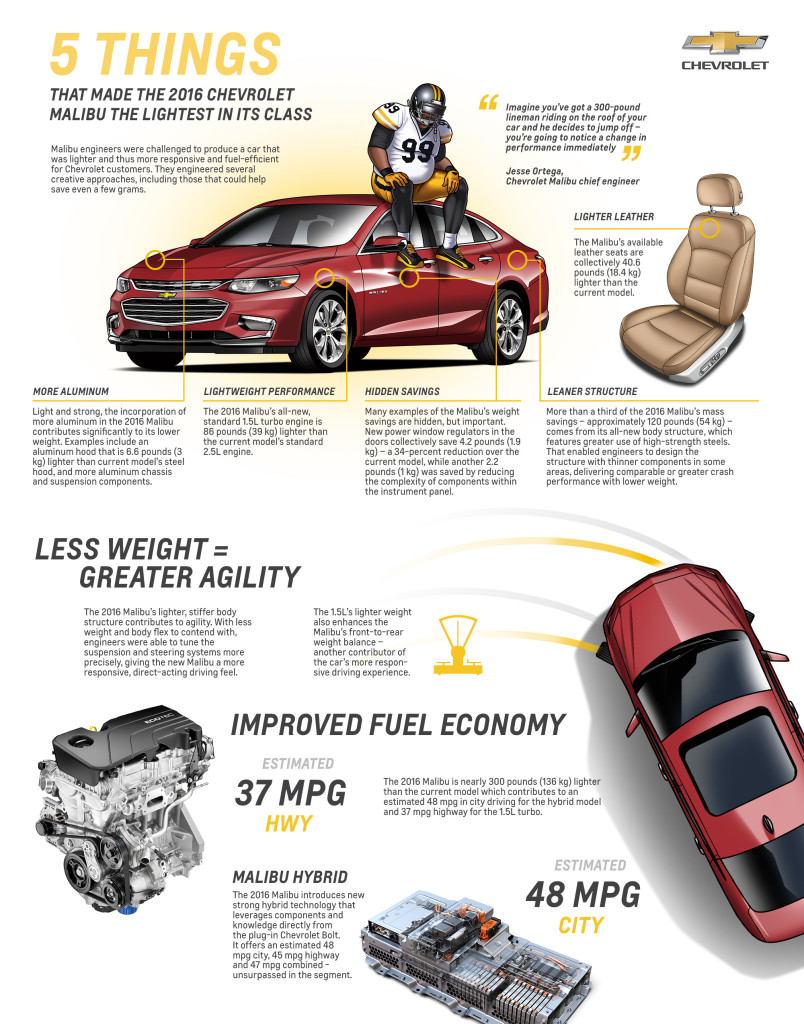 The new Chevrolet Malibu is nearly 300 pounds lighter than the 2015 model, and GM says it's the lightest in its class. (Copyright General Motors)