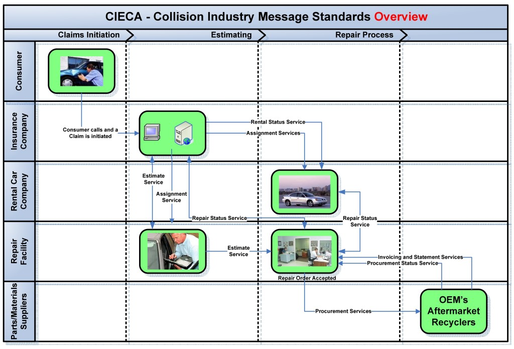 "A CEICA ""Road Map"" shows how the electronic standards from the association can help different software levels of the repair process ""talk"" to each other. (Provided by Collision Industry Electronic Commerce Association)"