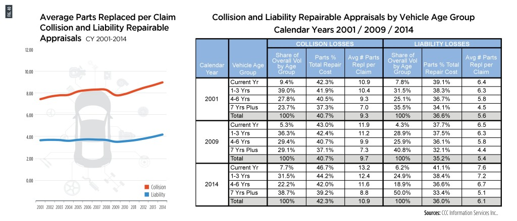 Collision repairers are on average replacing nearly two more parts than they had to in 2001, and parts now comprise a percentage point more of the total repair cost in 2014, according to CCC.