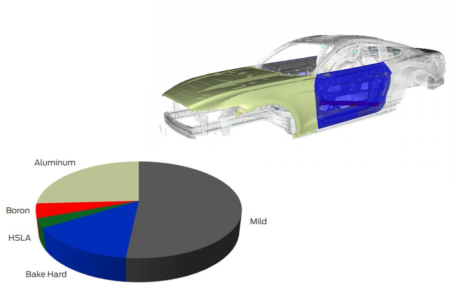 The 2015 Ford Mustang's closures. (Provided by Ford)