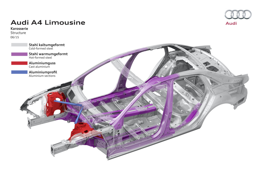 "The body itself adopts more aluminum than what Audi USA vaguely described in the eighth-generation 2013 Audi A4 as a ""galvanized steel unibody construction with aluminum hood"" and ""reinforced high strength steel/aluminum crossmembers, reinforced bumpers & rigid occupant cell."" (Provided by Audi)"
