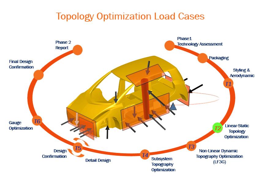 Figure 1 - FSV Load Cases