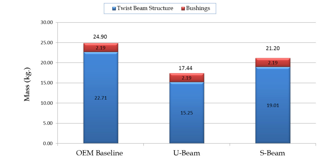 Figure 2 - Twist Beam Graph