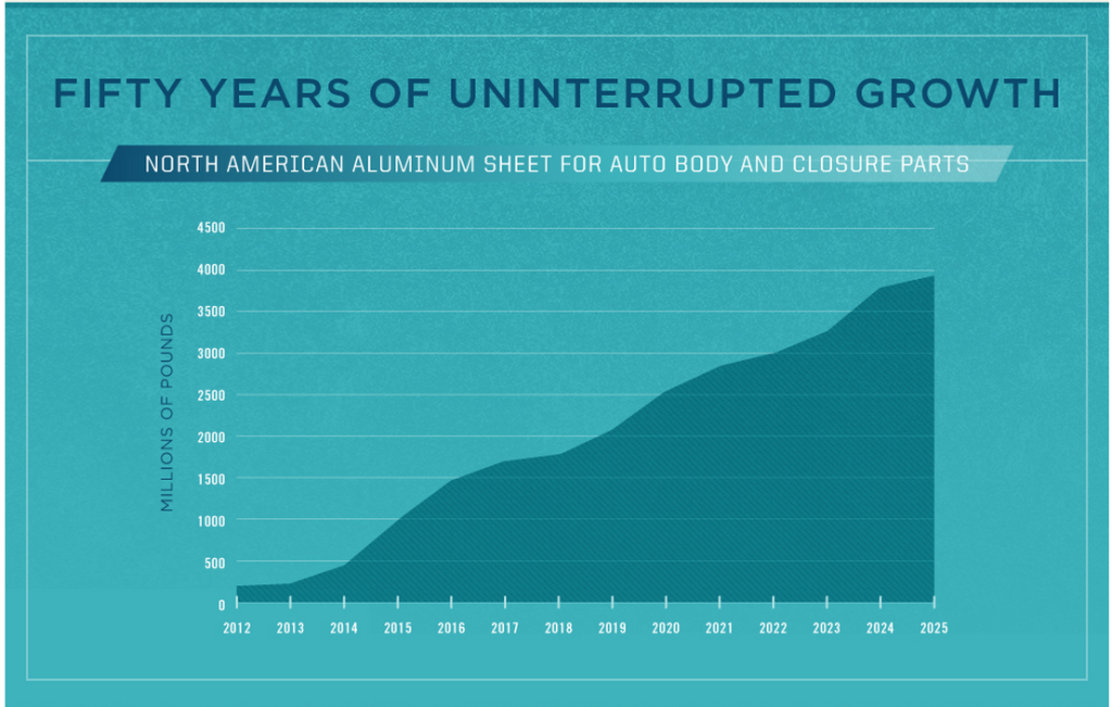 (Provided by the Aluminum Association)