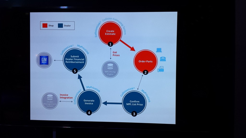 Auto body shops should also see efficiency gains with MyPriceLink, according to General Motors. But dealers will see a workflow increase, as this diagram from the GM booth at NACE indicates. (John Huetter/Repairer Driven News)
