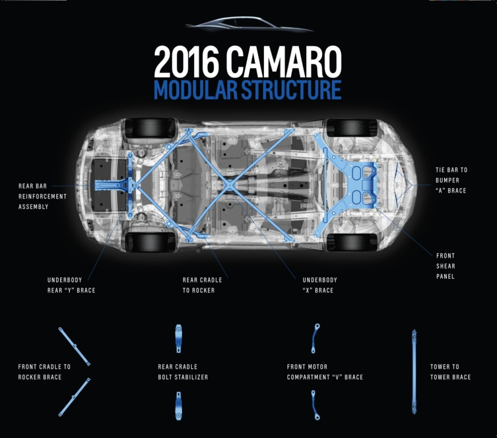 General Motors said it was able to mix and match 12 chassis parts through serious computer crunching for a modular design on the 2016 Chevrolet Camaro. (Provided by General Motors/Copyright General Motots)