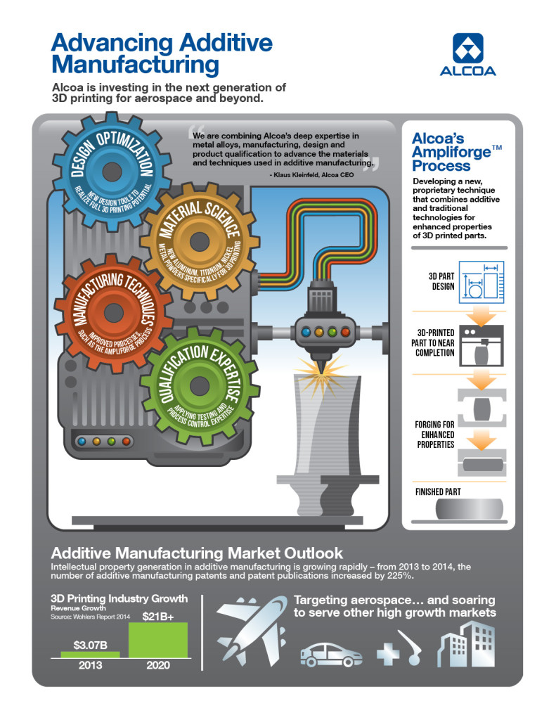 This Alcoa diagram describes 3-D aluminum printing. (Provided by Alcoa)