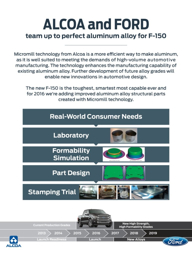"""Ford announced Monday it will become the first automaker to use Alcoa's Micromill aluminum by incorporating the strong but """"design-friendly"""" alloy into the 2016 F-150. (Provided by Ford)"""
