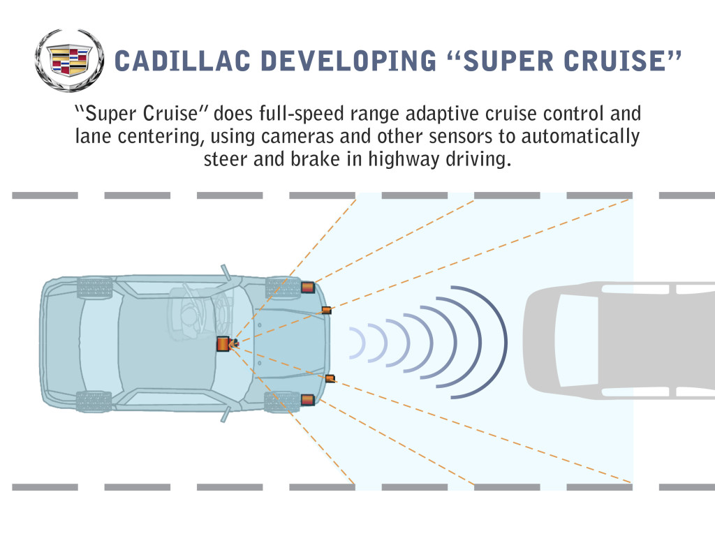 "A 2013 graphic describes the Cadillac ""Super Cruise"" technology. (Copyright General Motors)"