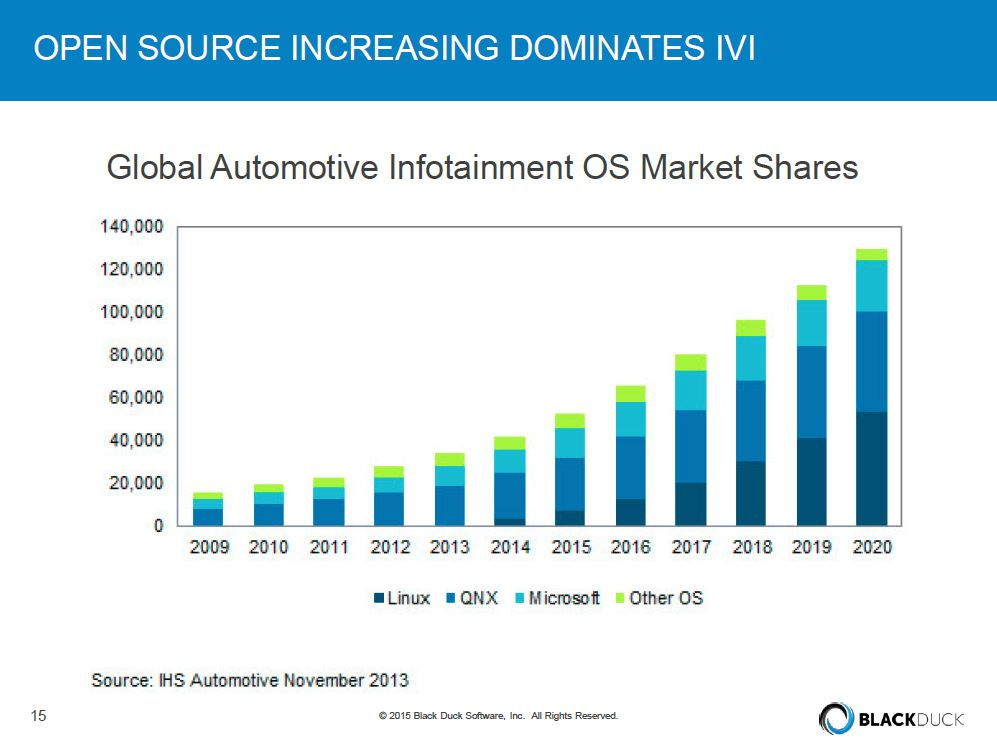 Open source code drives a great deal of in-vehicle infotainment (IVI) systems. (Provided by Black Duck via Automotive World webinar.)