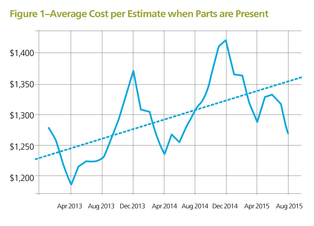 A Mitchell analysis reveals that insurers and shops should expect more total losses and costlier repairs not in the heart of winter but rather the months leading up to it. (Provided by Mitchell)