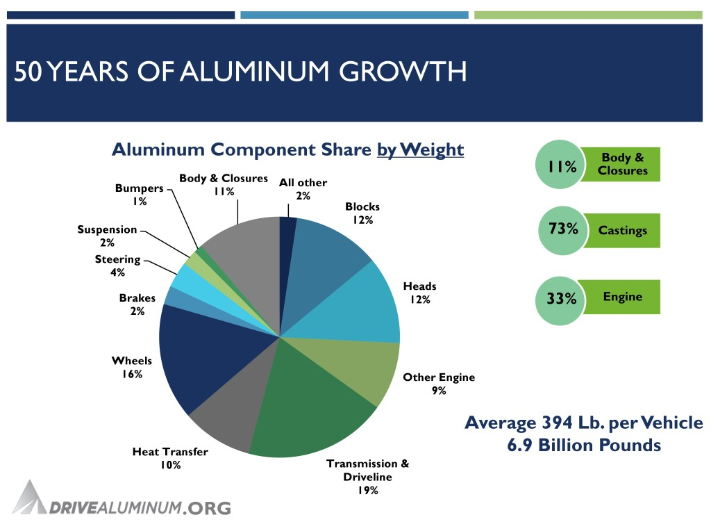 Kaiser Aluminum engineering and technology Vice President Doug Richman presented on aluminum at the SCRS OEM Collision Repair Technology Summit. (Drive Aluminum slide provided by Richman)