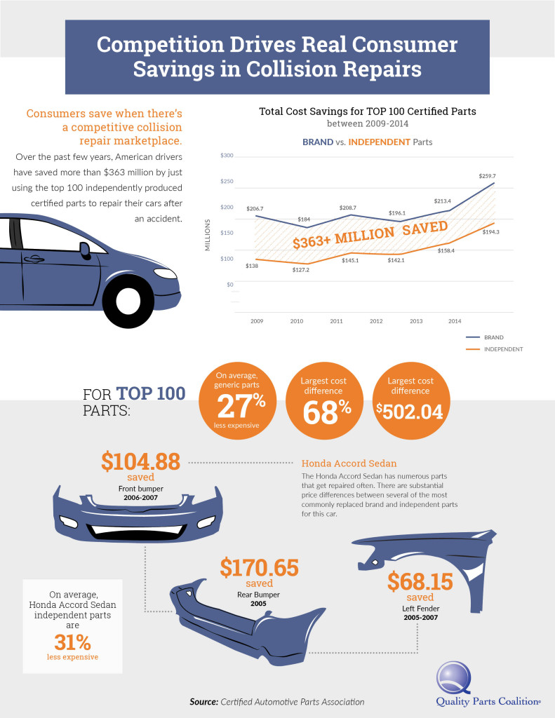 QPC Infographic_Competition Drives Real Consumers Savings in Collision Repair