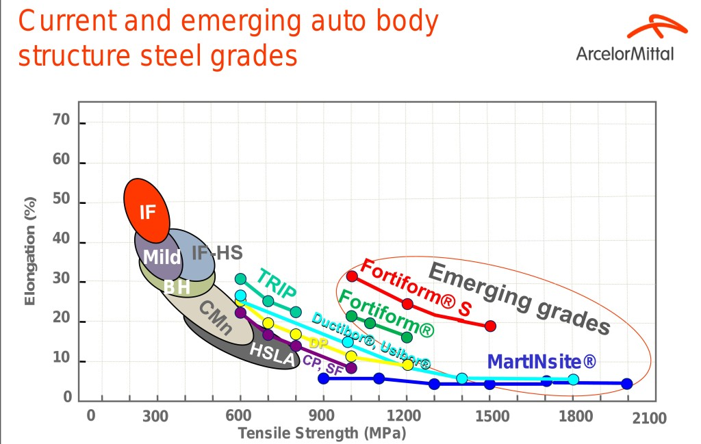 Auto steels today and in development. (Provided by ArcelorMittal)