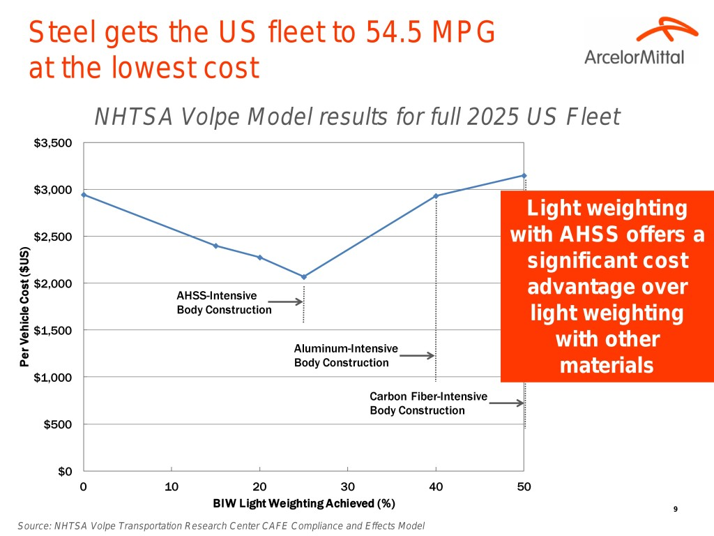 Costs to lightweight vehicles with carbon fiber, aluminum and steel. (Provided by Blake Zuidema/ArcelorMittal)