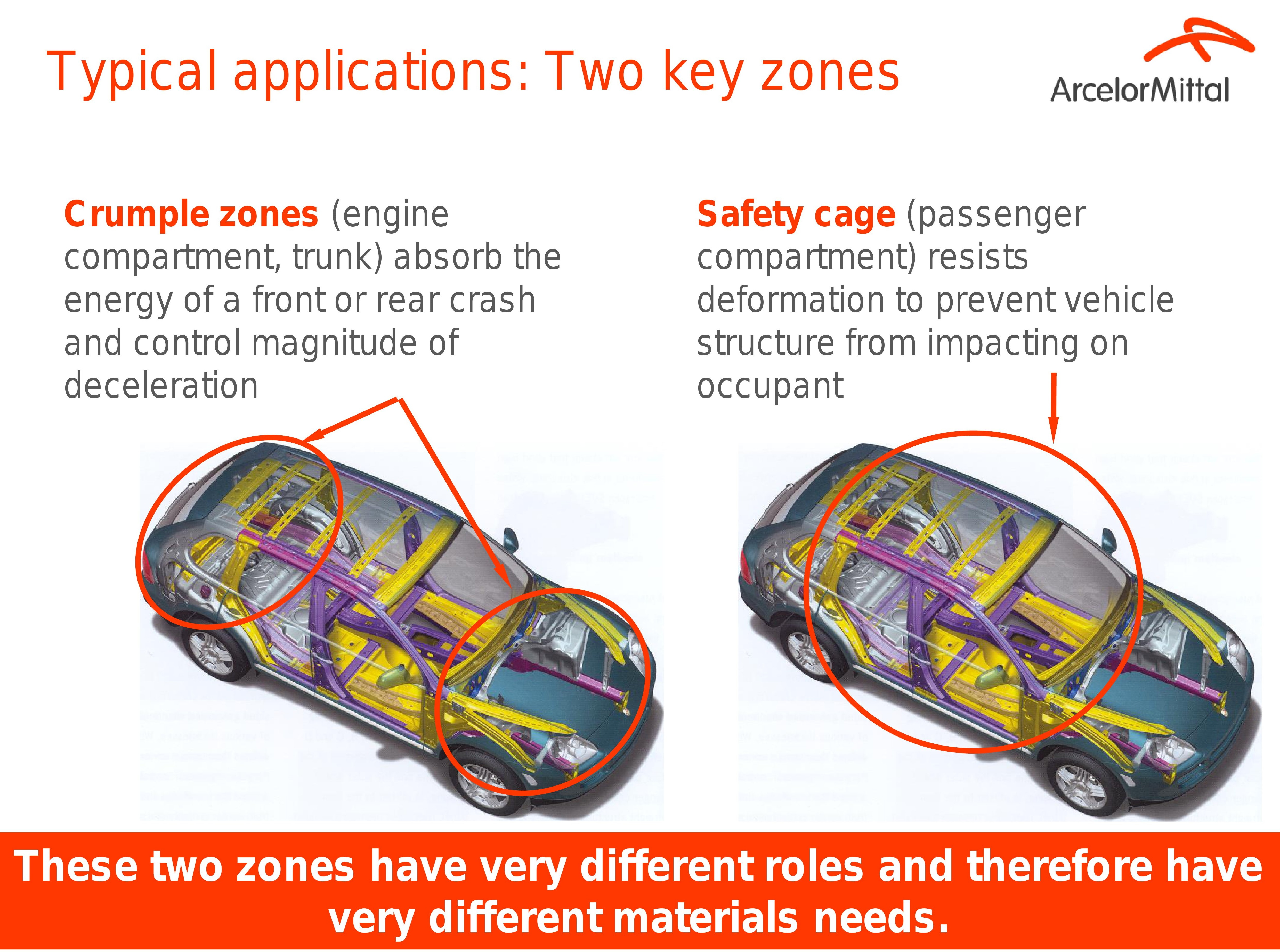 Crumple Zones There Are Many Options Available To You In The Diagram
