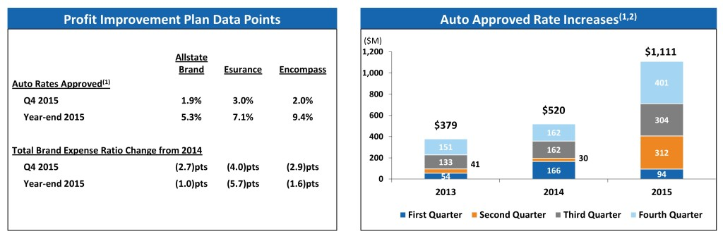 Data from Allstate's fourth-quarter and year-end 2015 presentation to investors is shown. (Provided by Allstate)