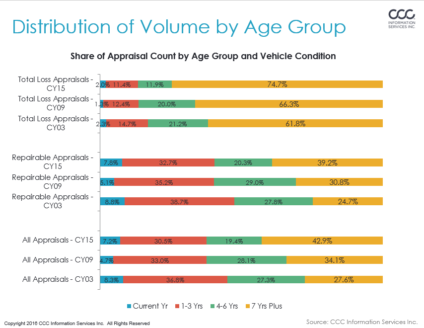In 2015, 48 percent of all CCC-tracked claims were for vehicles at least six years old, or 52-48 in favor of the newer models. But by the end of 2016, CCC anticipates estimate volume will turn at least 58-42 in favor of cars 0-5 years old. (Provided by CCC)