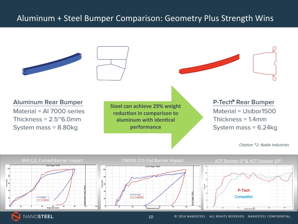 Steel designs also can best aluminum in terms of mass and thickness and protect occupants -- so long as you can form the shape -- according to NanoSteel. (Provided by NanoSteel)