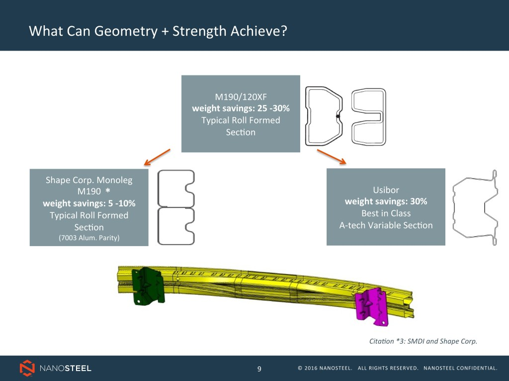 A Shape bumper beam design saved about 5 to 10 percent weight, then evolved further for 25-30 percent weight savings and then finally to the Usibor example Ford started using on Mustangs last decade. (Provided by NanoSteel)