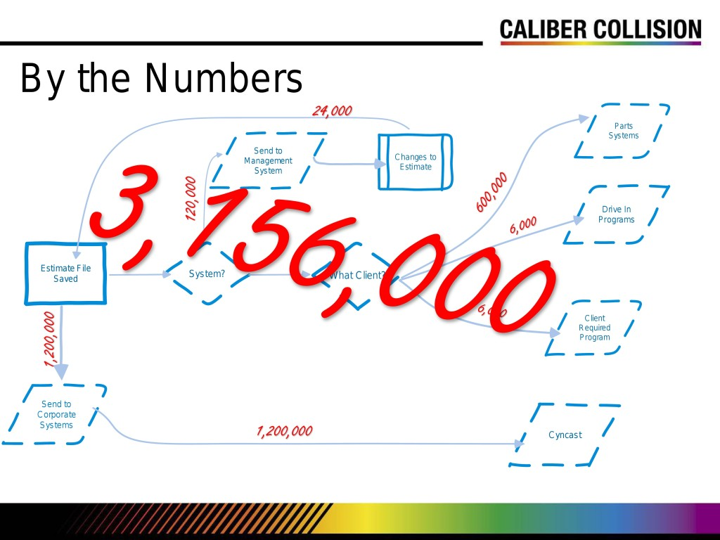 "While data security was ""a very high priority,"" the complexity of EMS -- each single output from a shop's estimate is really 13-15 files -- for now was causing the biggest headache for Caliber Collision shops, according to the head of IT for the chain. (Provided by Caliber Collision via CIECA)"