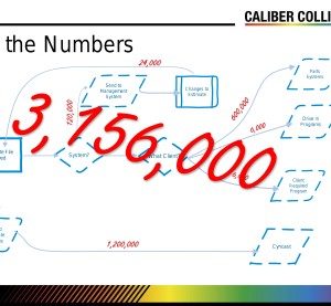 """While data security was """"a very high priority,"""" the complexity of EMS -- each single output from a shop's estimate is really 13-15 files -- for now was causing the biggest headache for Caliber Collision shops, according to the head of IT for the chain. (Provided by Caliber Collision via CIECA)"""