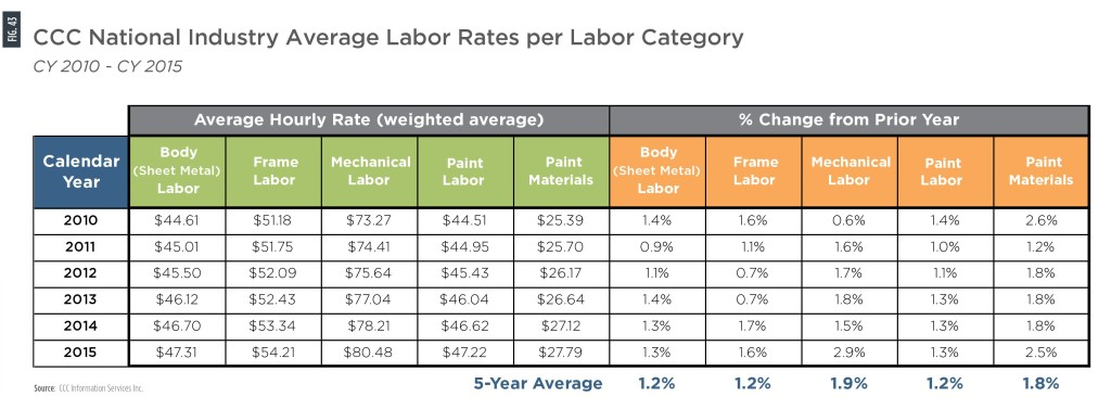 In 2015, average hourly mechanical rates in collision estimates tracked by CCC was $80.48, compared to $47.31 for sheet metal body labor, $54.21 for frame labor and $47.22 for paint labor. Mechanical labor rose 2.9 percent, compared to 1.6 percent for frame labor and 1.3 percent each for the sheet metal and paint labor. (Provided by CCC)
