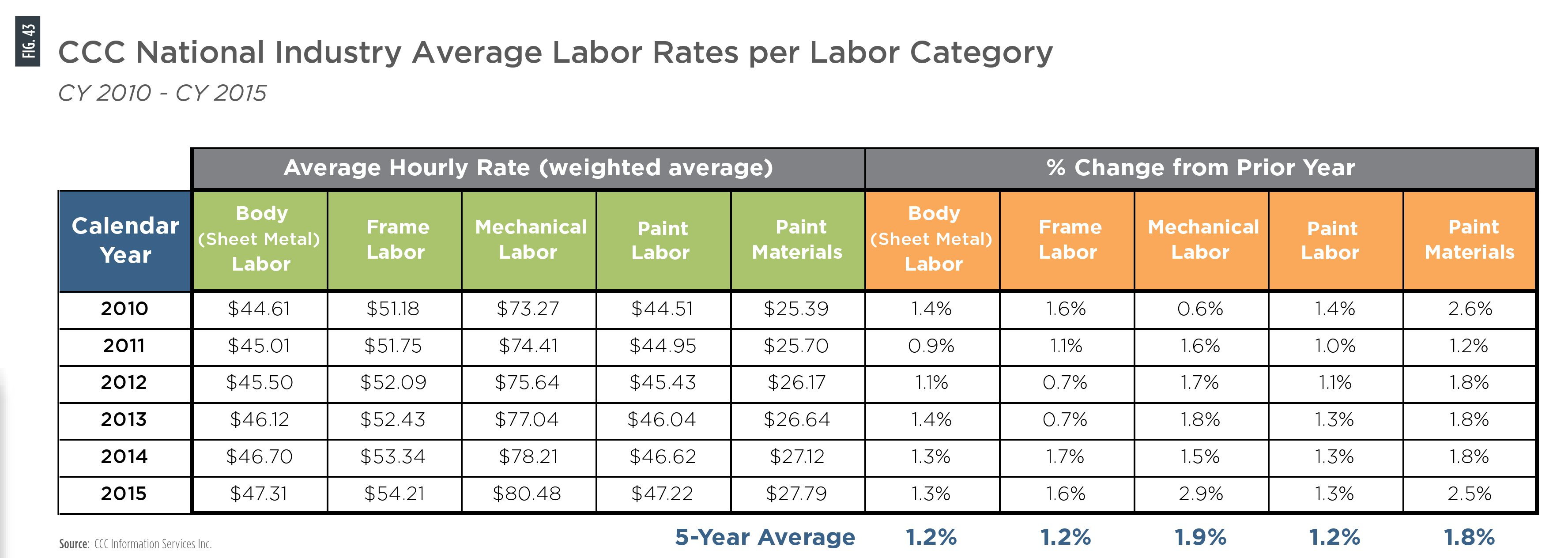 labor rate The labor force participation rate measures an economy's active labor force and is the sum of all employed workers divided by the working age population it refers to the number of people who are.