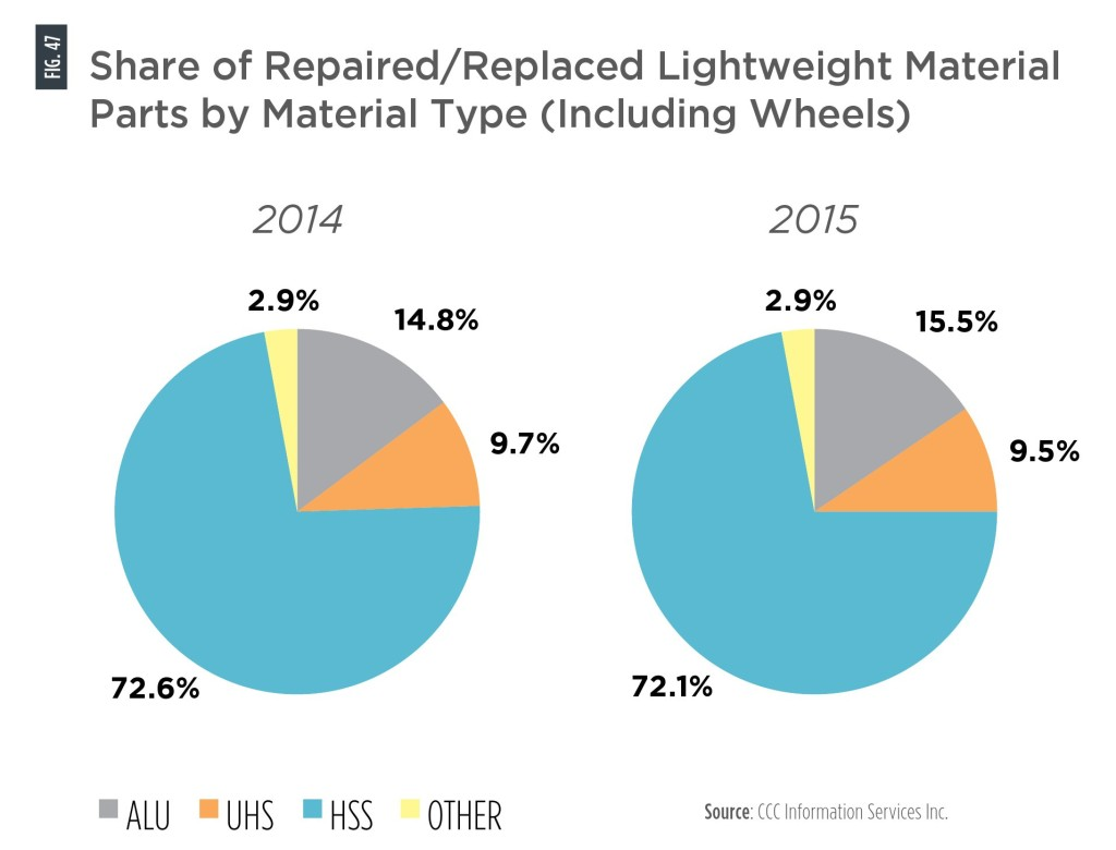 "It's worth noting that around 17.5-18 percent of all lightweighted parts seen by CCC in 2014 and 2015 included aluminum; ultra-high-strength steel and ""other,"" which includes carbon fiber, magnesium and steels beyond the gigapascal barrier. (Provided by CCC)"