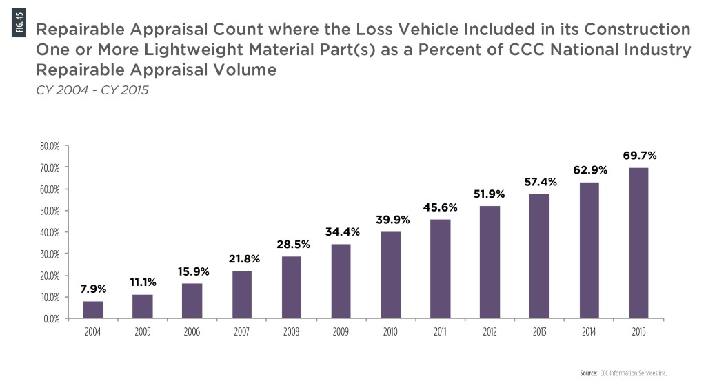 In a decade, the number of vehicles with at least one lightweight part grew from 11.1 percent of vehicles fixed in body shops to nearly 70 percent in 2015, based on CCC estimate data released Tuesday. (Provided by CCC)