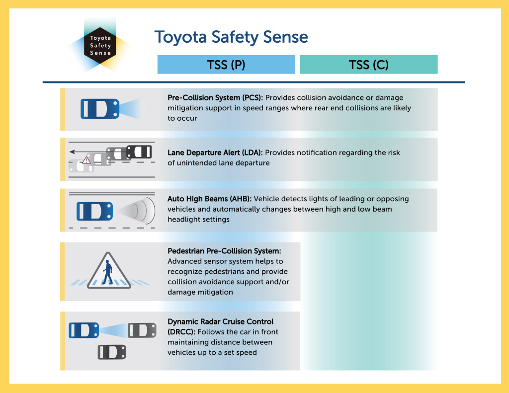 The different safety systems to be available standard on nearly all Toyotas by late 2017.