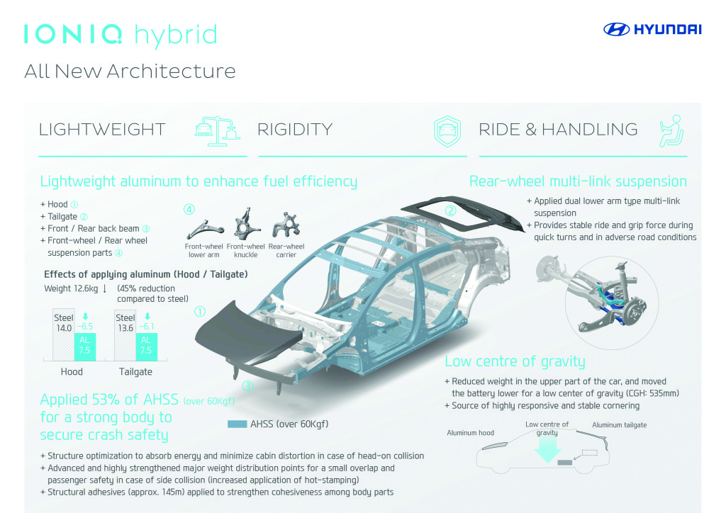 Hyundai built the Ioniq hood, tailgate, bumper beams and parts of the suspension out of aluminum, calling it 45 percent lighter than steel. The rest of the car has more than 50 percent of advanced-high-strength steel, much of which is probably really ultra-high-strength steel based on where it's located in diagrams Hyundai Global provided in 2015. (Provided by Hyundai Global)