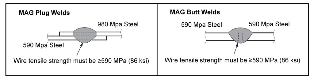 Honda gave this example of wire strength when welding 590 MPa 2016 Honda Civic steel to something of equal or higher strength. (Provided by Honda)