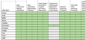 The 2016 I-CAR OEM Technical Information Matrix is shown. (Provided by I-CAR)