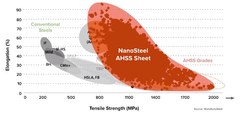 Here's other elongation and strength targets NanoSteel says it can achieve. (Screenshot from NanoSteel video on YouTube)