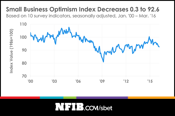 The Small Business Optimism Index from the National Federation of Independent Businesses decreased in March 2016. (Provided by NFIB)