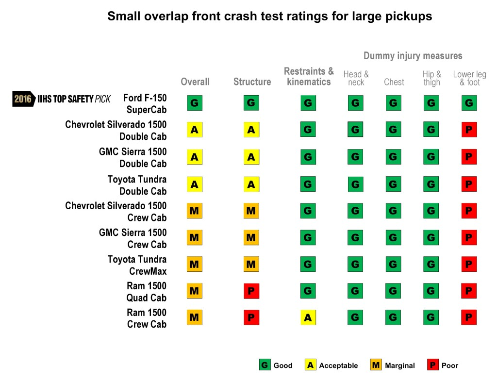 Insurance Institute for Highway small-overlap scores for larger-cab trucks, including the 2016 Ford F-150. (Provided by IIHS)