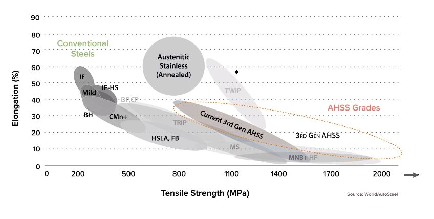"""Here's where the new 1,200 MPa/50 percent elongation metal sits on the infamous steel """"banana curve,"""" according to a NanoSteel video. (Screenshot from NanoSteel video on YouTube)"""
