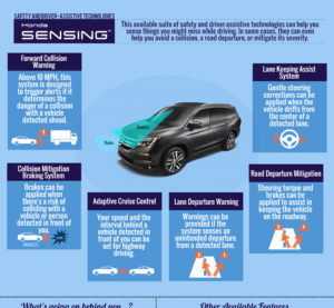 This Honda graphic displays the Honda Sensing technology available for the 2016 Pilot. (Provided by Honda)