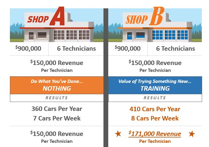 This I-CAR example of how training could improve shop revenue was presented at a March 2016 I-CAR Volunteer & Instructor Conference. (Provided by I-CAR)
